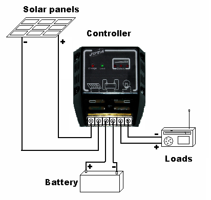 solar inverter thesis A rooftop photovoltaic power station, or rooftop pv system the various components of such a system include photovoltaic modules, mounting systems, cables, solar inverters and other electrical accessories.