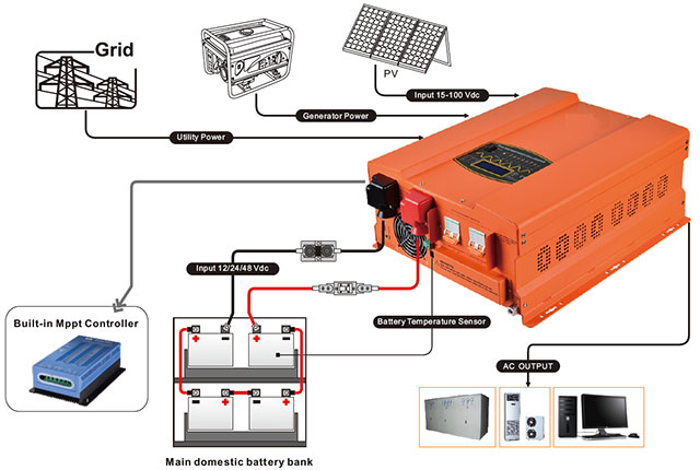 PSW Hybrid Inverter/chargers - HP-PV Series